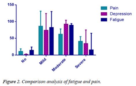 biomedres-pain-fatigue-pain