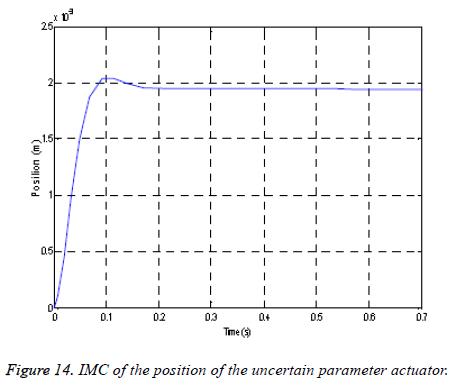 biomedres-parameter