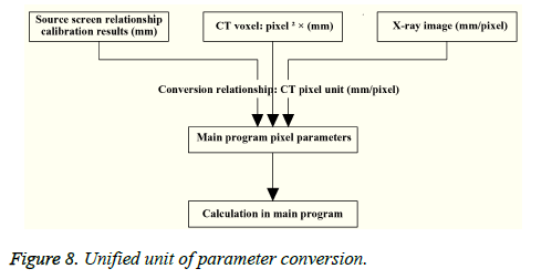 biomedres-parameter-conversion
