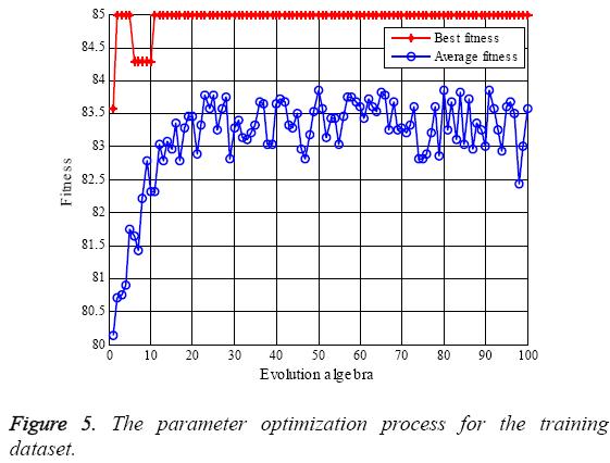 biomedres-parameter-optimization-process