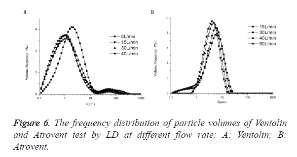 biomedres-particle-volumes
