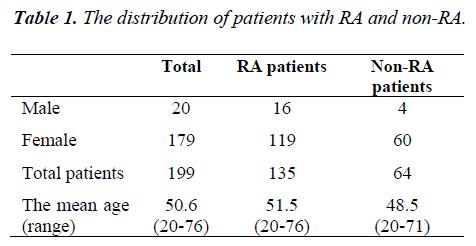 biomedres-patients-RA