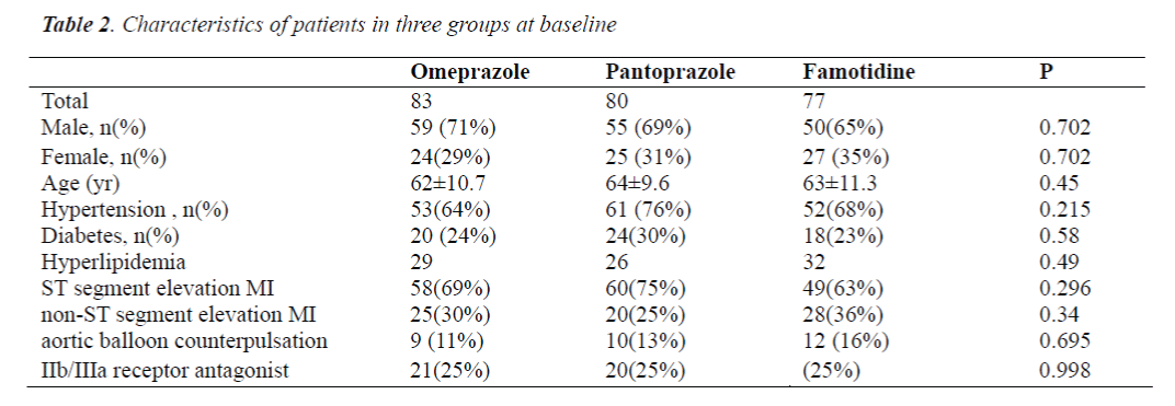 biomedres-patients-three-groups-baseline