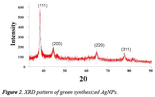 biomedres-pattern-green-synthesized