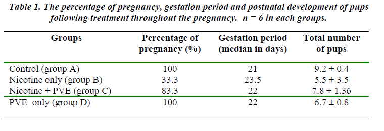 biomedres-percentage-pregnancy-gestation-period