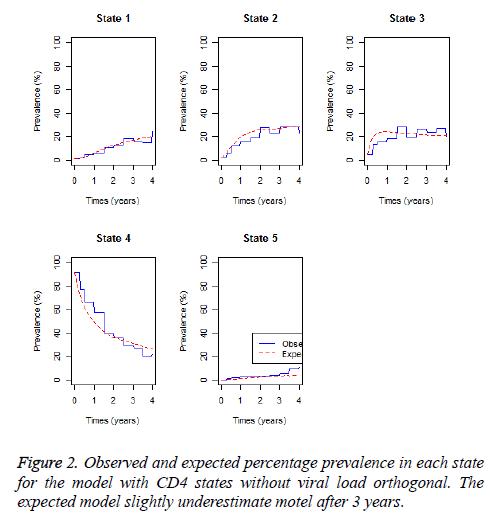 biomedres-percentage-prevalence