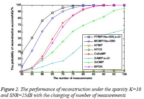 biomedres-performance