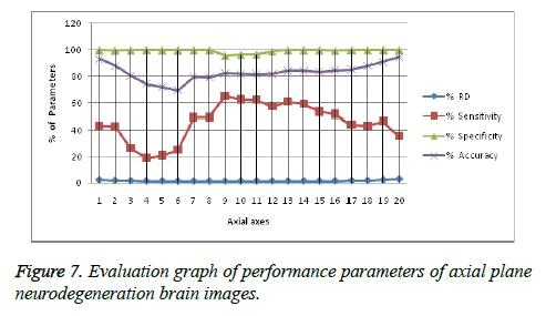 biomedres-performance-parameters