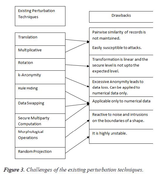 biomedres-perturbatio-techniques