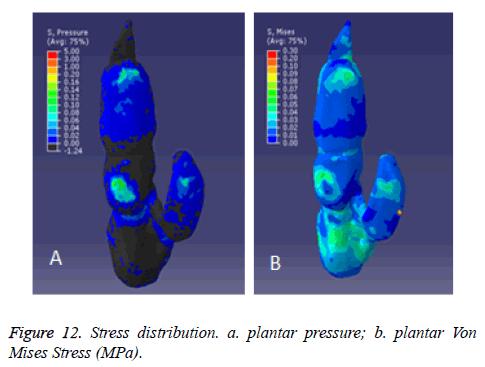 finite element modeling for stress analysis pdf