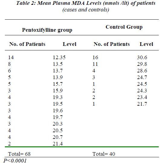 biomedres-plasma-MDA-levels