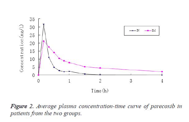 biomedres-plasma-concentration