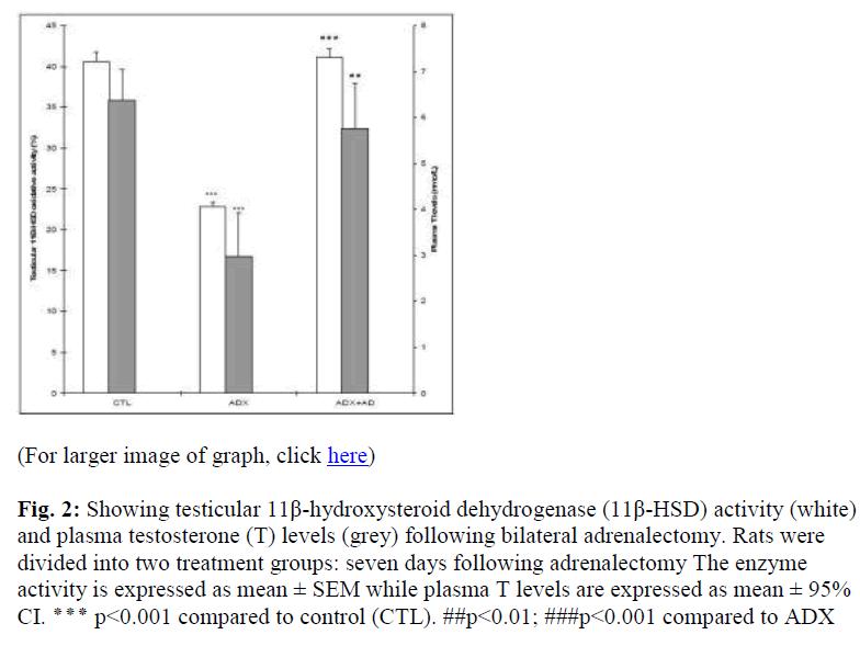 biomedres-plasma-testosterone