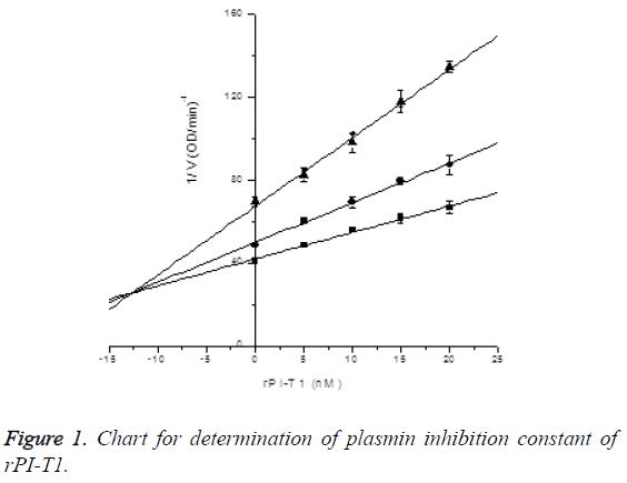 biomedres-plasmin-inhibition