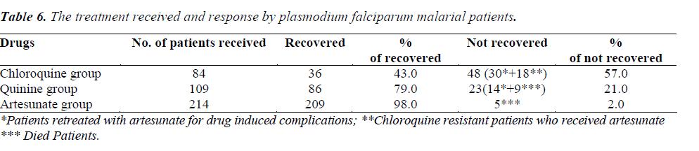biomedres-plasmodium-falciparum-malarial