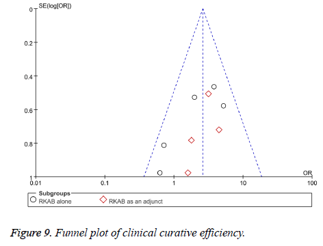 biomedres-plot-clinical