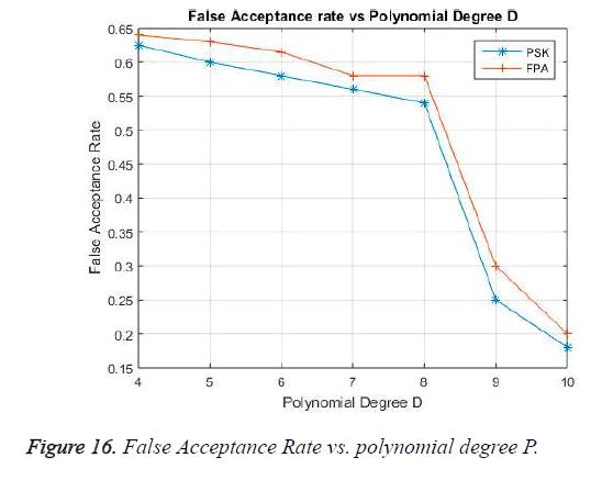 biomedres-polynomial-degree