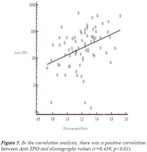 biomedres-positive-correlation