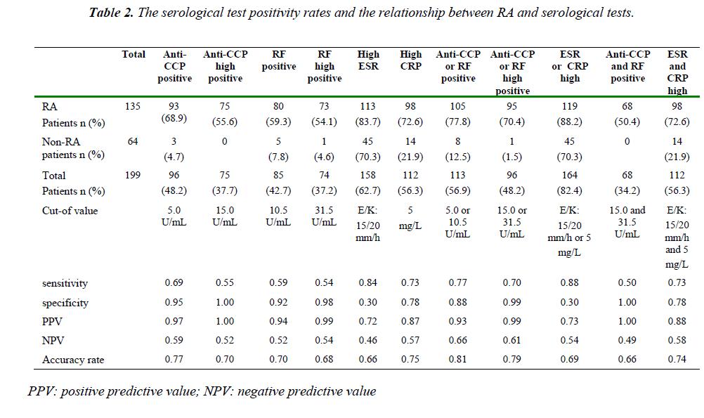 biomedres-positivity-rates