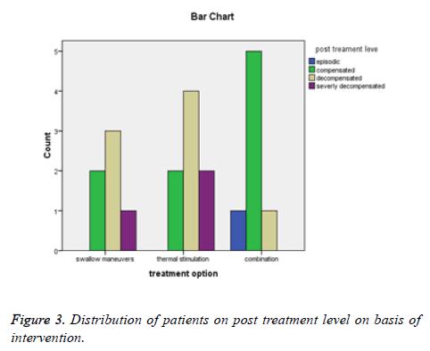 biomedres-post-treatment-level