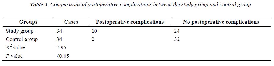 biomedres-postoperative-complications