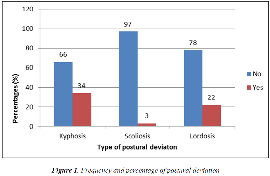 biomedres-postural-deviation