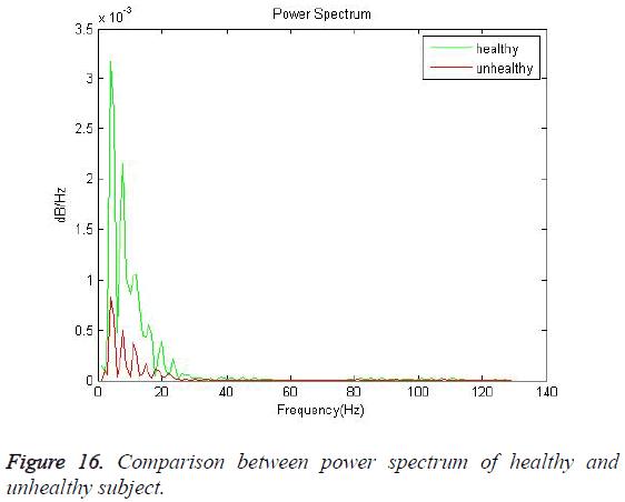 biomedres-power-spectrum-healthy