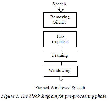 biomedres-pre-processing-phase