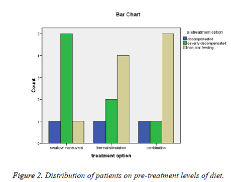 biomedres-pre-treatment-levels