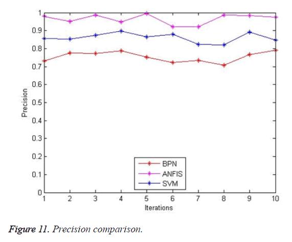 biomedres-precision-comparison