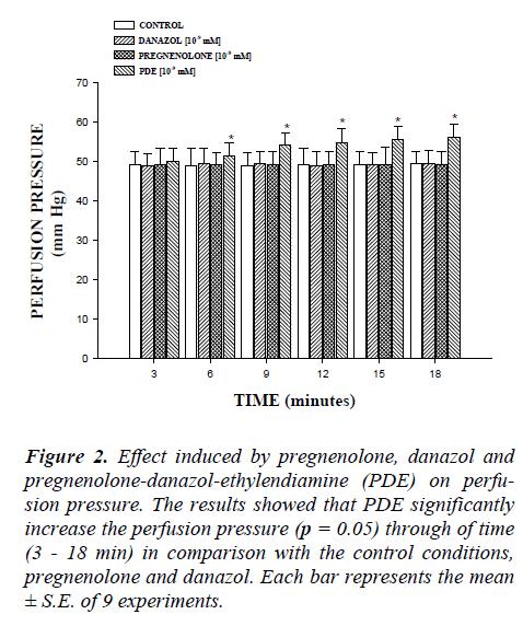 biomedres-pregnenolone-danazol