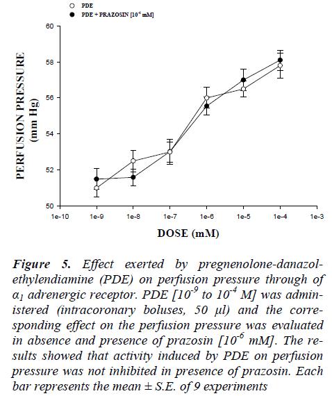biomedres-pregnenolone-danazol-ethylendiamine