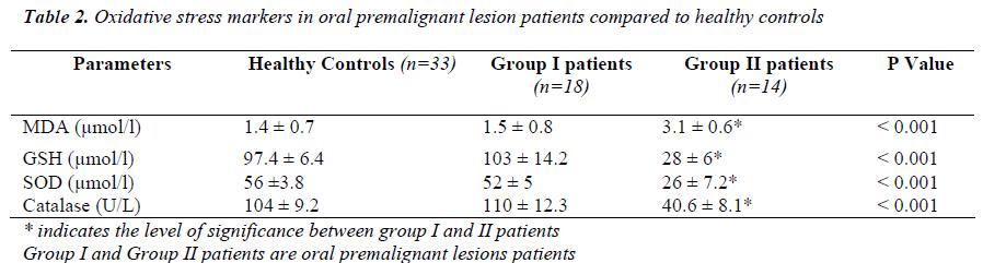 biomedres-premalignant-lesion