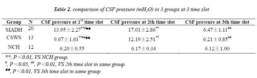 biomedres-pressure-mH2O