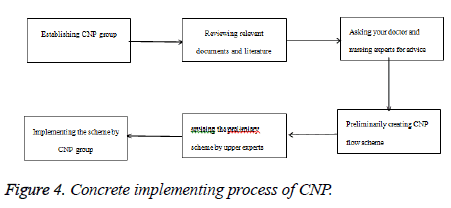 biomedres-process-CNP