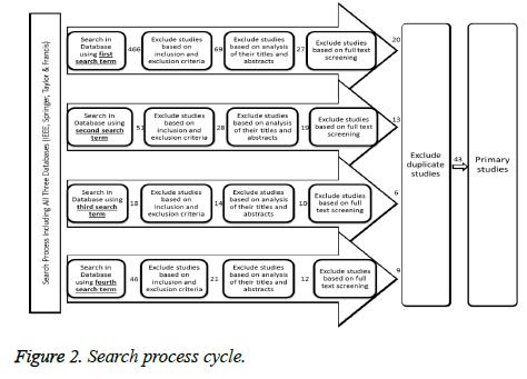 biomedres-process-cycle
