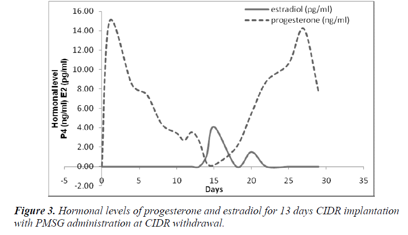 biomedres-progesterone-estradiol-13-days
