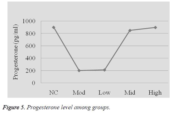 biomedres-progesterone-level