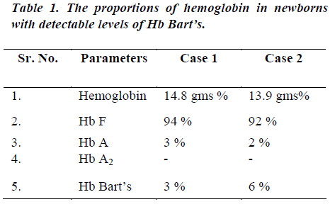 biomedres-proportions-hemoglobin