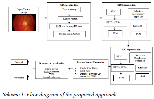 biomedres-proposed-approach
