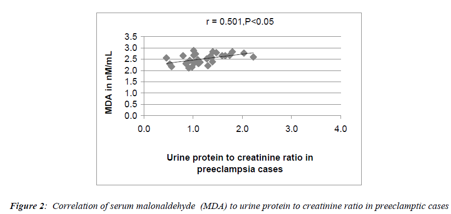 biomedres-protein-creatinine-ratio