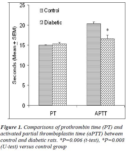 biomedres-prothrombin-time-thromboplastin