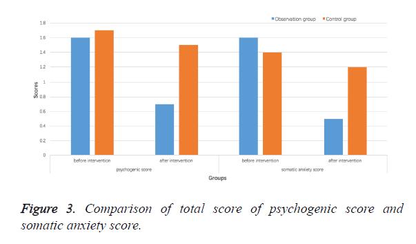biomedres-psychogenic-score