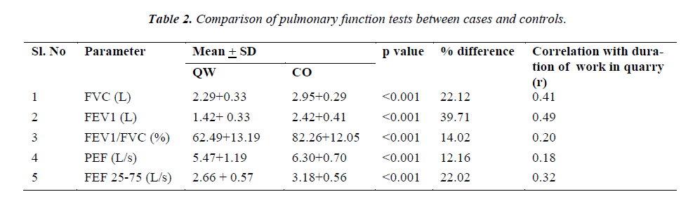 biomedres-pulmonary-function
