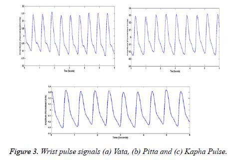 biomedres-pulse-signals
