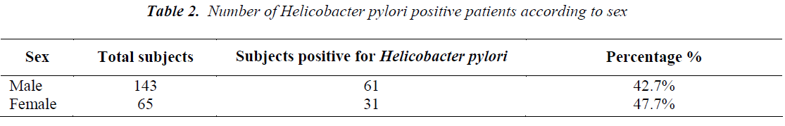 biomedres-pylori-positive-patients