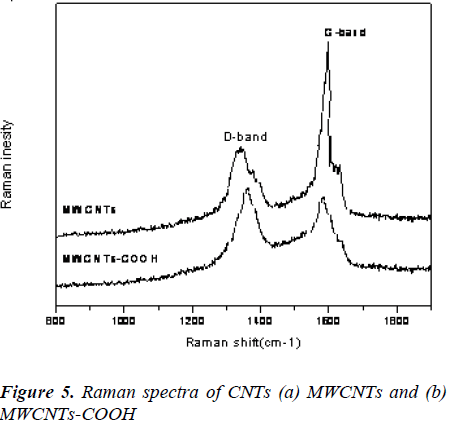 biomedres-raman-spectra