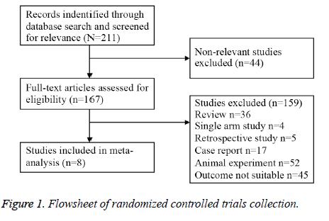 biomedres-randomized-trials