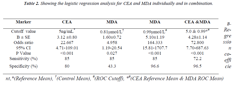 biomedres-regression-analysis-CEA-MDA