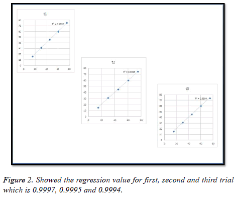 biomedres-regression-value